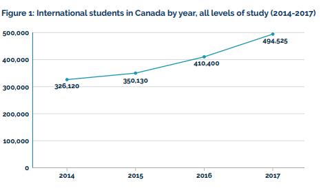 Du học sinh đến Canada ngày càng tăng