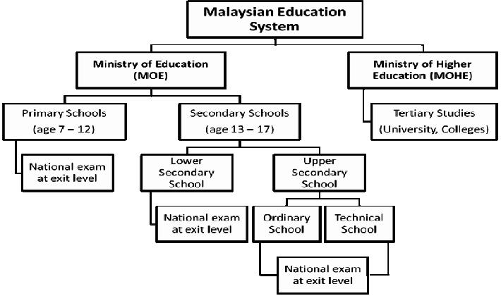 HỆ THỐNG GIÁO DỤC MALAYSIA
