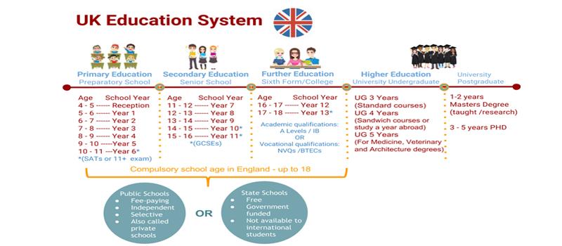 Hệ thống giáo dục vương quốc Anh